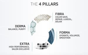 EnergyCode Four Pillars